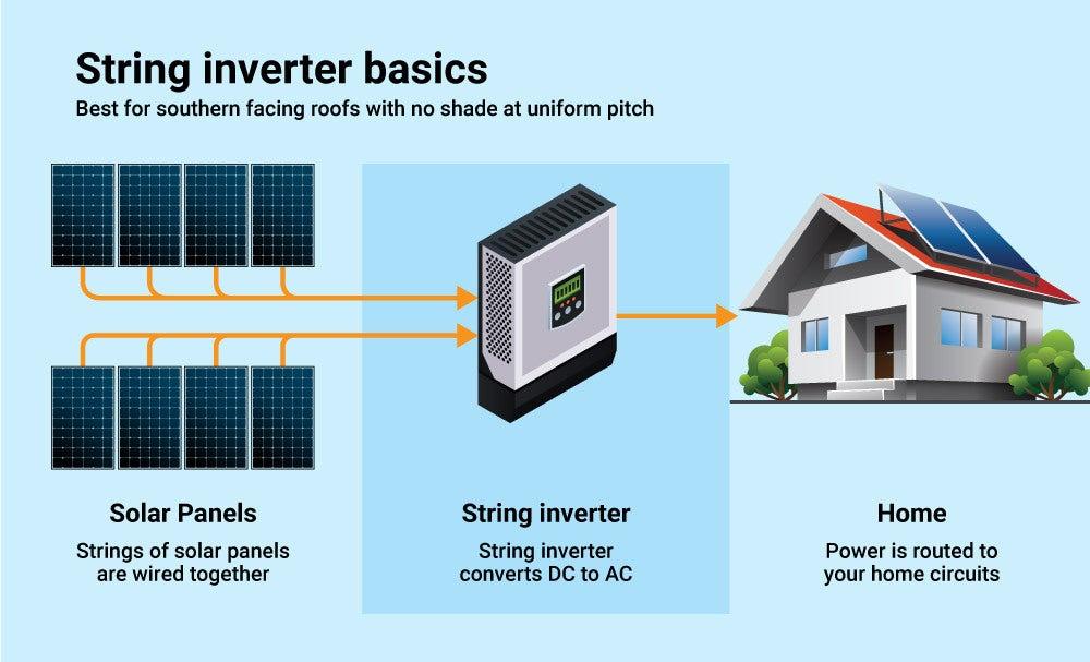 string inverters basics v2